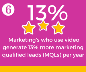 Marketing Qualified Leads