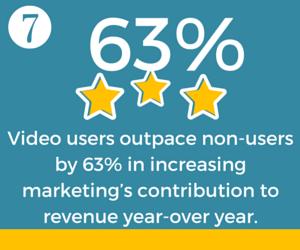Marketing Contribution to Revenue