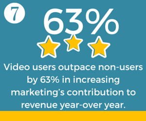 Marketing Contribution to Revenue