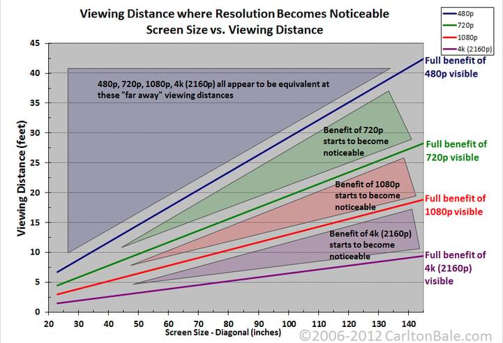 resolution chart via Carlton Bay